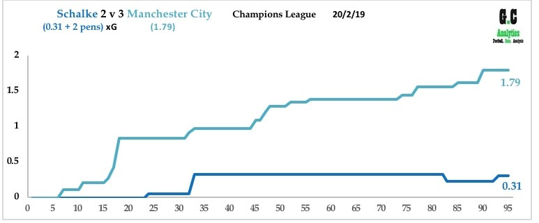 Schalke v Man City Feb 19