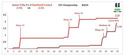 Villa v Sheff Utd Feb 19