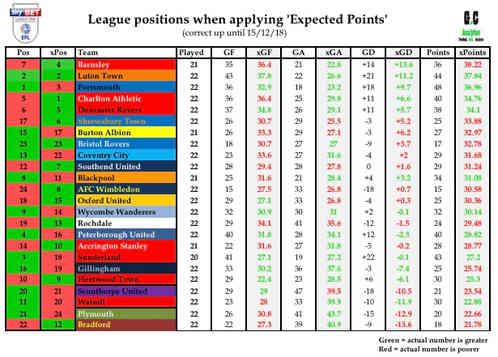 EFL League 1 15/12/18