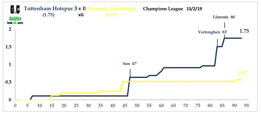 Spurs v Dortmund Feb 19
