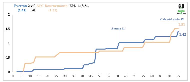 Everton V Bournemouth Jan 19