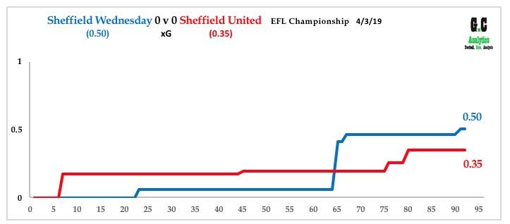 Sheffield Wednesday v Sheffield United 4