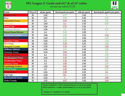 League 2 xG & xGA table March 19.jpg