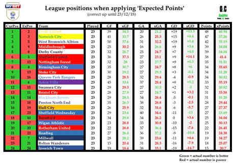 EFL Championship 25/12/18