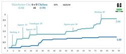 City v Chelsea Feb 19