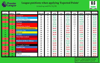 EPL League table with xPoints 31/12/18