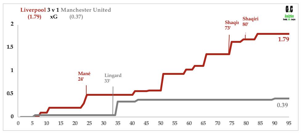 Liverpool v Man Utd Dec 18