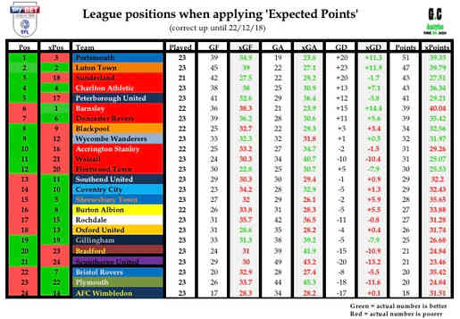 EFL League 1 25/12/18