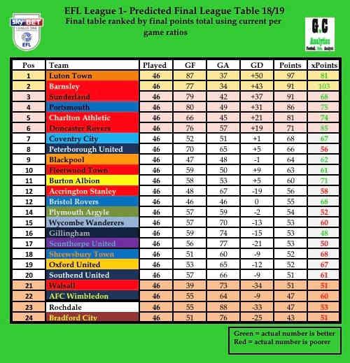L1 final table 18-19.jpg