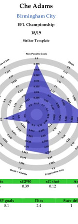 Che Adams Radar 1819.jpg