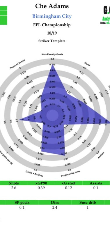 Che Adams Radar 1819.jpg