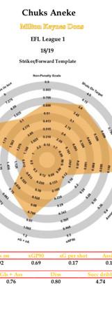 Chuks Aneke radar 18/19