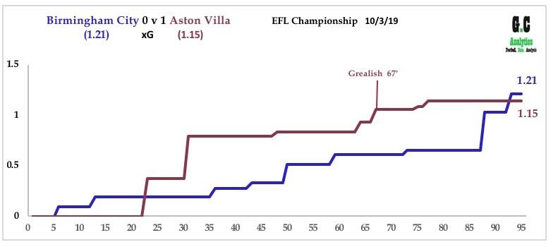 Birmingham City v Aston Villa 9th March