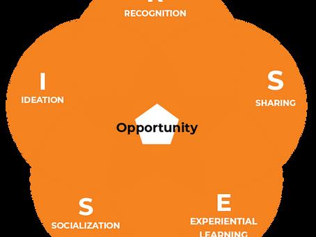 R.I.S.E.S กระบวนการเรียนเพื่อสร้างโอกาสใหม่ทางธุรกิจ