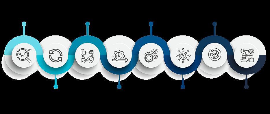 Innovative Logistics & Supply Chain Fram