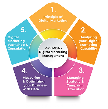Digital Marketing Framework_NEOBYCMMU-28