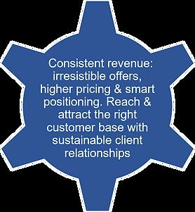Wheel 2 - Increase Revenue.png