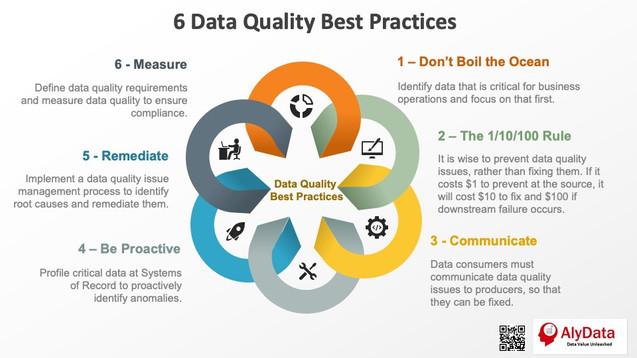 AlyData - 6 Data Quality Best Practices