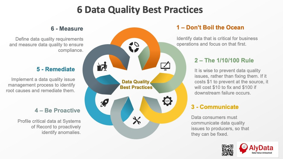 AlyData - 6 Data Quality Best Practices