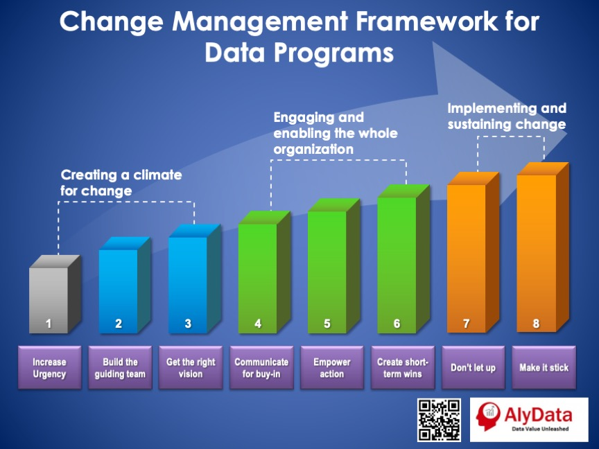AlyData - Change Management Framework