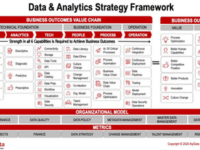 Co-created Data & Analytics Strategy — The Missing Link to Business Success