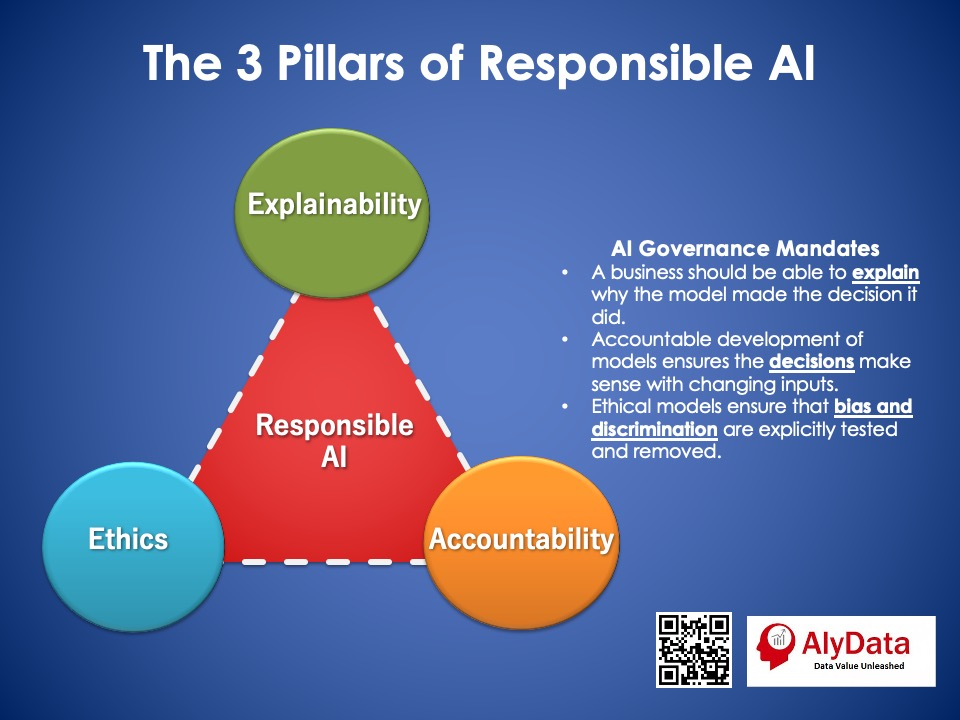 AlyData Three Pillars of Responsible AI