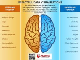 Impactful Data Visualizations