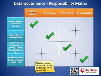 AlyData - Data Governance Responsiblity
