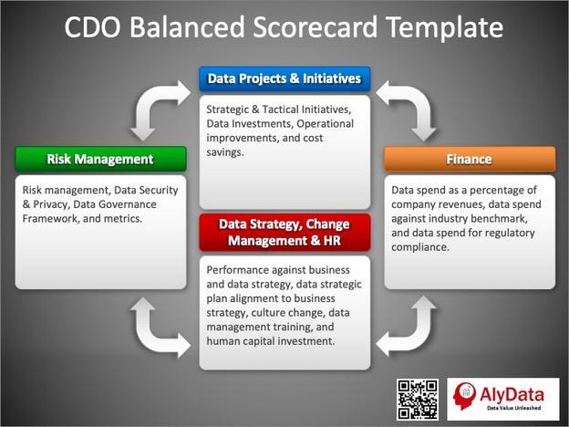AlyData - CDO Balanced Scorecard
