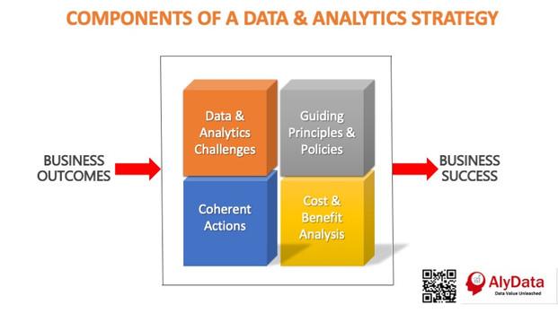 AlyData - Data Strategy Components