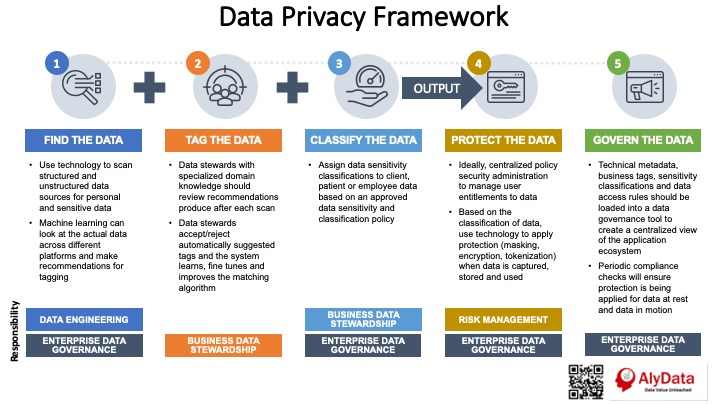 AlyData - Data Privacy Framework