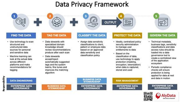 AlyData - Data Privacy Framework
