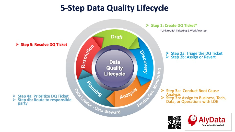 AlyData - Data Quality Lifecycle