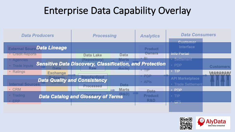 AlyData - Enterprise Data Mgmt Capability Overlay