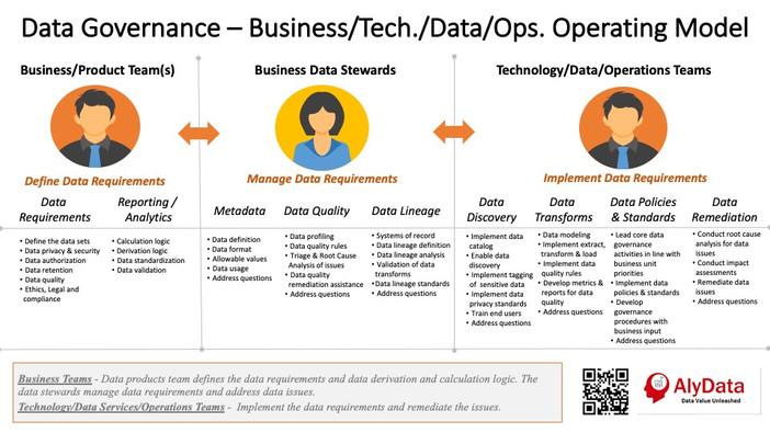 AlyData Data Governance Operating Model