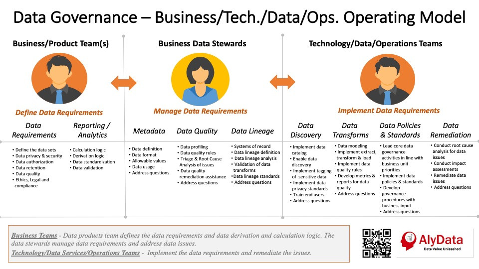 AlyData Data Governance Operating Model