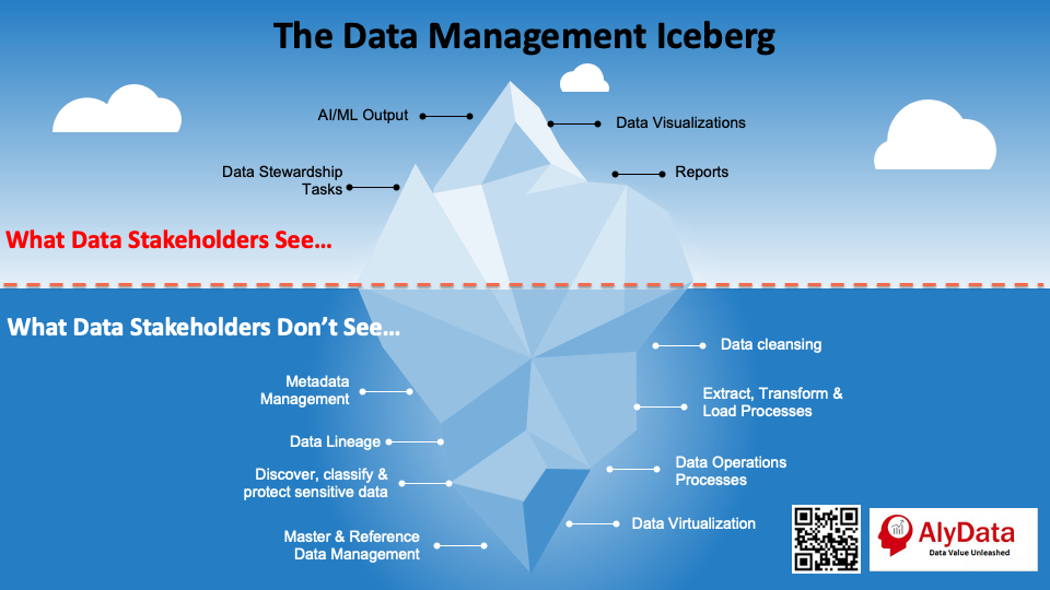 AlyData - Data Management Iceberg