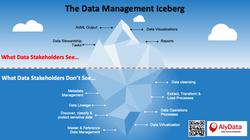 AlyData - Data Management Iceberg