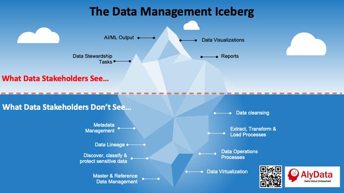 Data Management Icebert