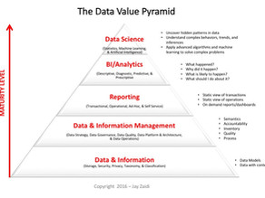 Data Value Pyramid - A Framework for Investing in Data and Analytics to Generate Tangible Business V