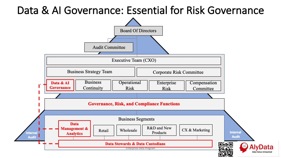 AlyData - Data Governance & Risk Governance