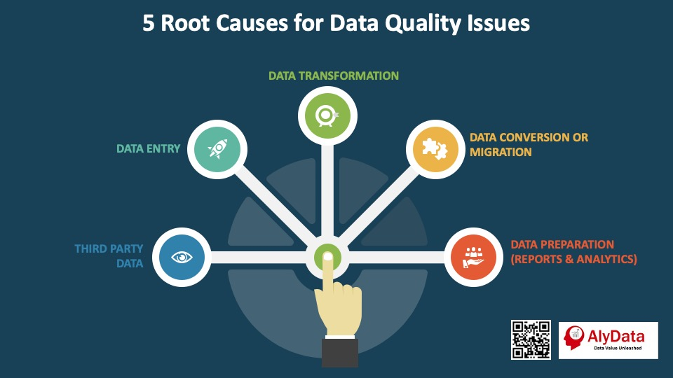AlyData - 5 Data Quality Root Causes