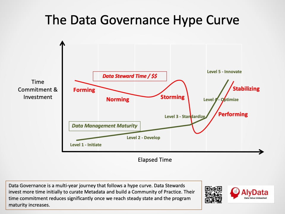 AlyData - Data Governance Hype Curve