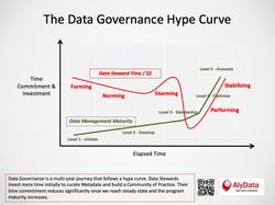 AlyData - Data Governance Hype Curve