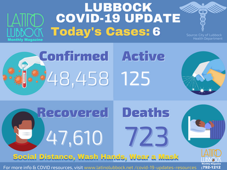 City of Lubbock Confirms 6 Additional COVID-19 Cases,0 Death
