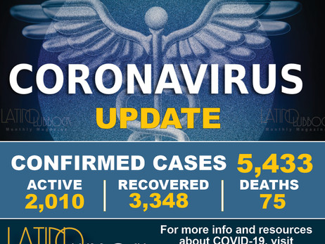 City of Lubbock Confirms 105 More COVID-19 Cases