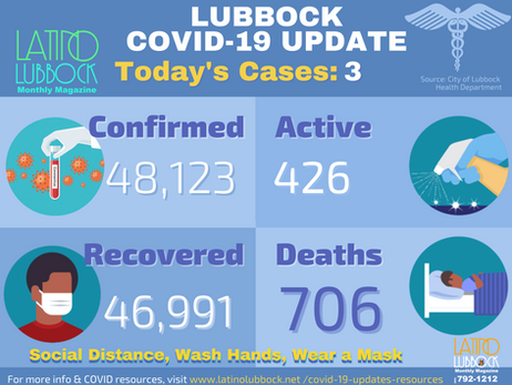 City of Lubbock Confirms 28 Additional COVID-19 Cases,  0 Deaths