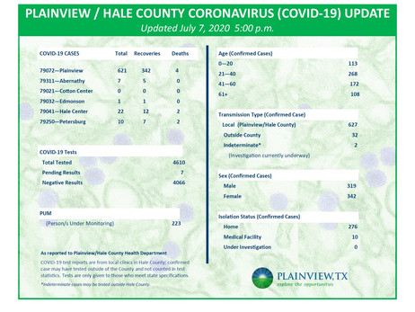 Hale County Confirms 69 More COVID-19 Cases