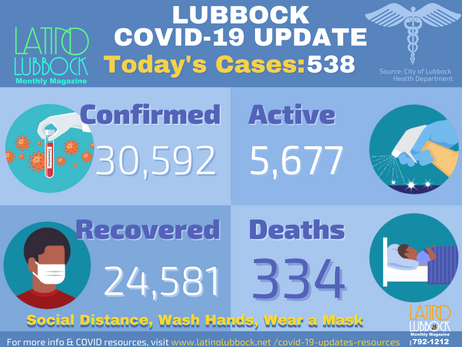 City of Lubbock confirmed 538 Additional COVID-19 Cases, 9 Deaths