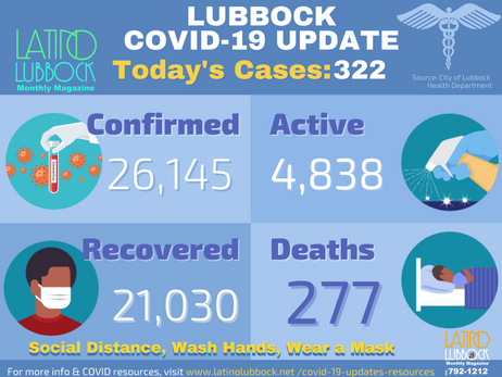 City of Lubbock Confirms 322 Additional COVID-19 Cases, 4 Deaths
